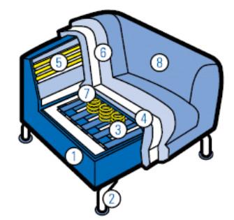 konstrukcijske značilnosti sedežne garniture